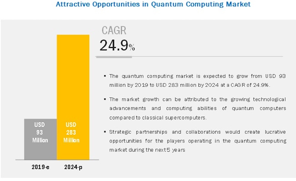 Quantum Computing Market Worth $283 Million by 2024 - Exclusive Report by MarketsandMarkets
