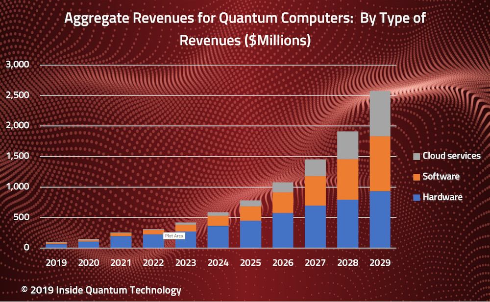Aggregate Revenues for Quantum Computers: By Type of Revenues ($Millions)