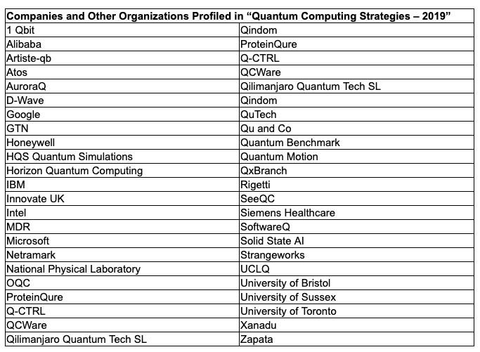 New Report Forecasts $780 Million Quantum Computing Market in 2025 and Profiles 42 Leading Quantum Computing Organizations