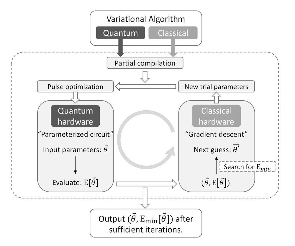 A flow chart describing the compiling of variational algorithms to speed up quantum computations. Credit: EPiQC/University of Chicago