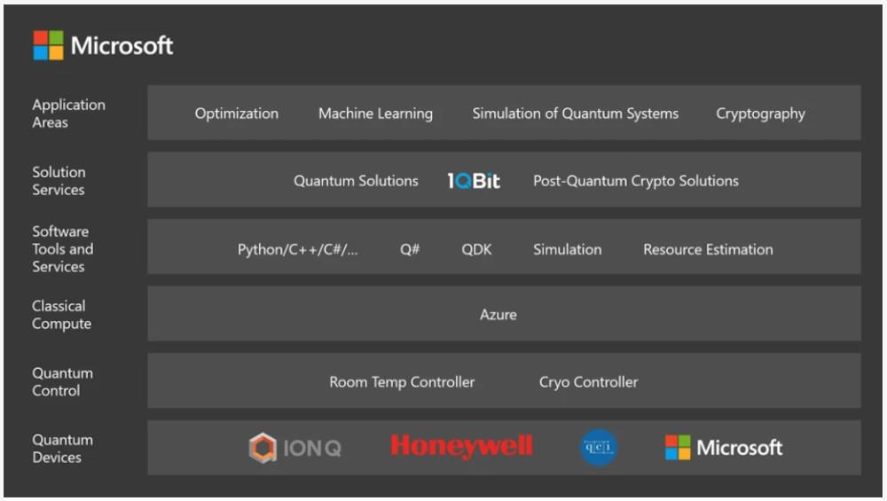 Microsoft Quantum Stack