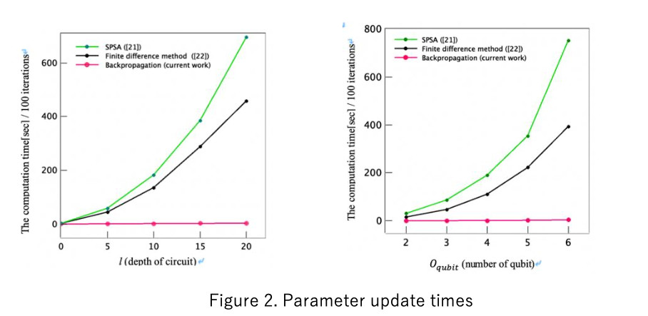 (Figure 2: Comparison of Parameter Optimization times for Finite Difference and Gradient Descent methods; from paper)