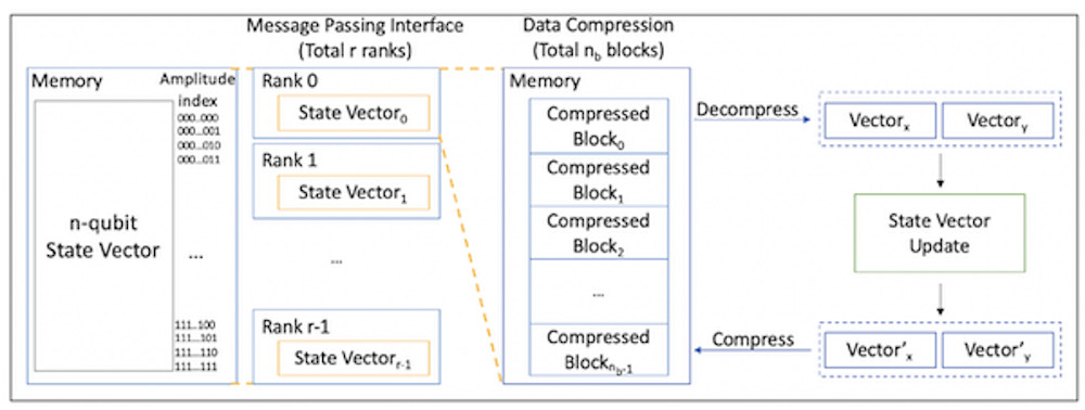 Overview of simulation with data compression. Image courtesy of Chicago Quantum Exchange.