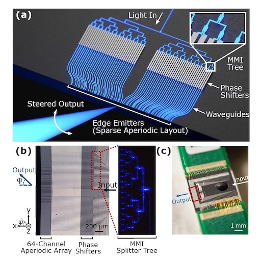 Researchers developed a new chip-based optical phased array that can shape and steer blue light with no moving parts. Image courtesy of Min Chul Shin and Aseema Mohanty, Columbia University, and Myles Marshall, Secret Molecule.