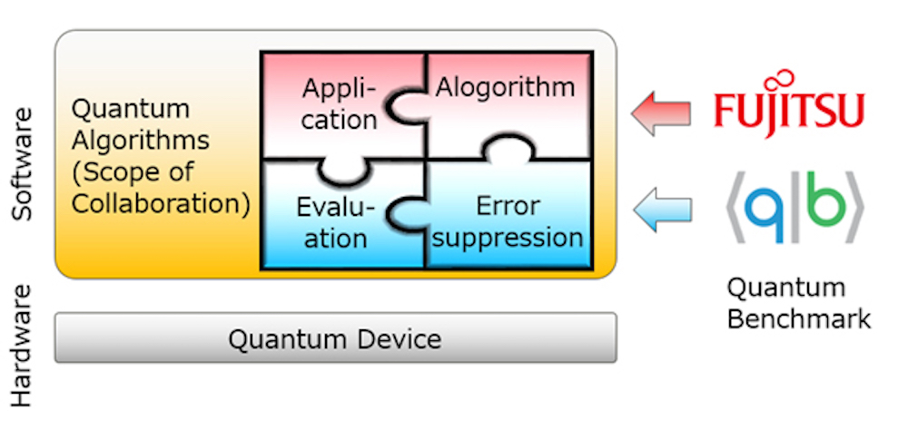 Overview of the Joint Research. Image courtesy of Fujitsu.