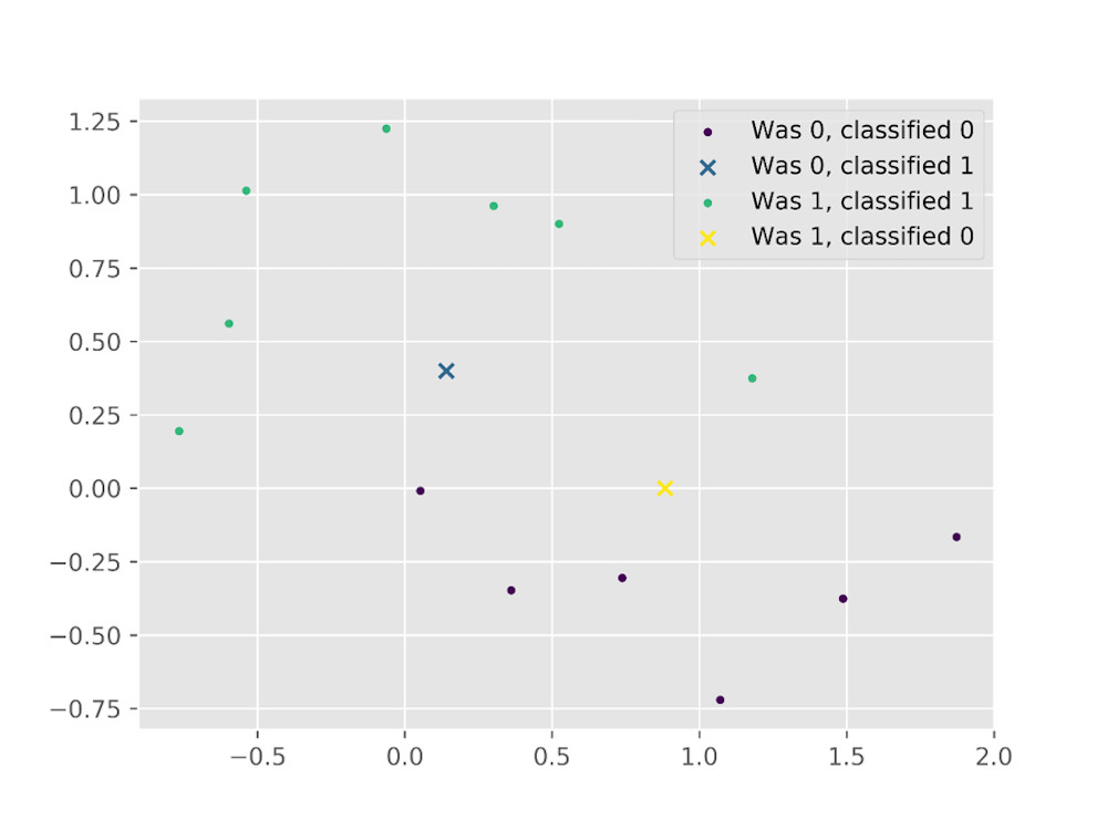 Result graph of classification from the new half-moon sample