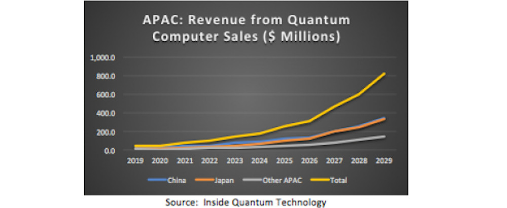 APAC: Revenue from Quantum Computer Sales ($ Millions)