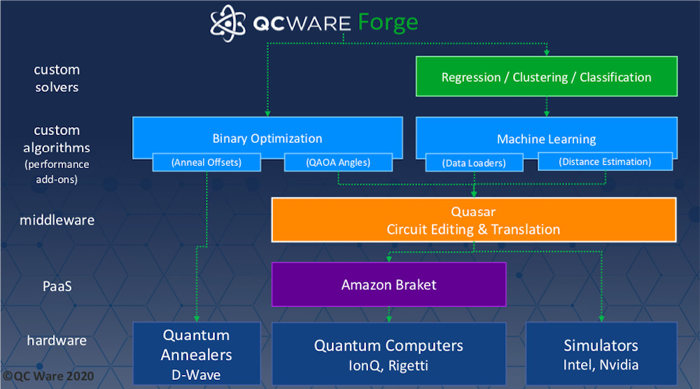 QC Ware Races Ahead With Breakthrough in Quantum Machine Learning Algorithms