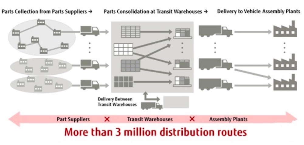 Fujitsu and Toyota Systems Optimize Large-Scale Supply Chain Logistics using Quantum-Inspired Technology