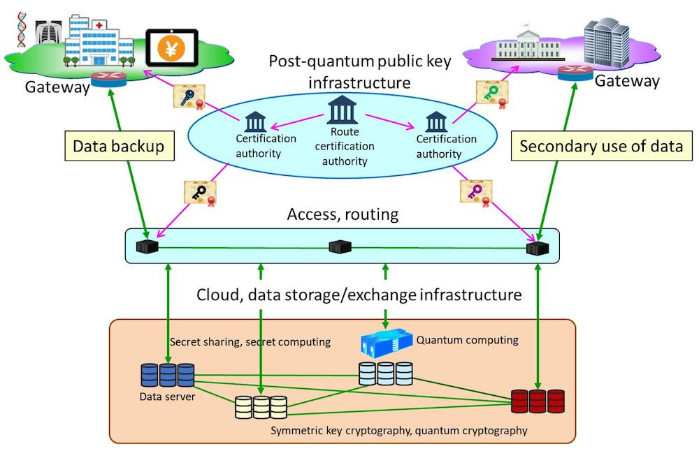 Concept for quantum secure cloud technology