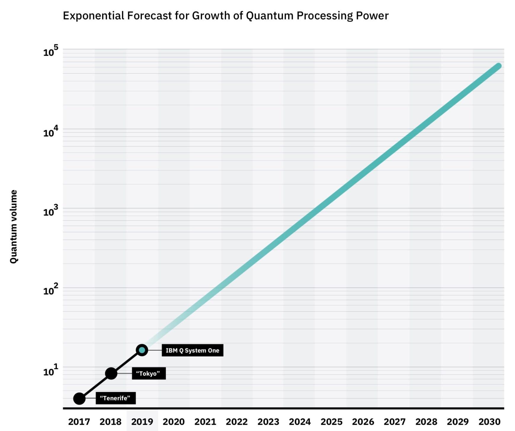 IBM Achieves Highest Quantum Volume to Date, Establishes Roadmap for Reaching Quantum Advantage