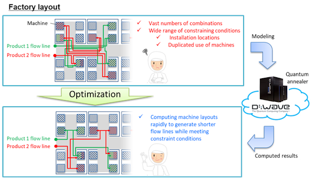 Diagram illustrating flow line optimization - Source OKI