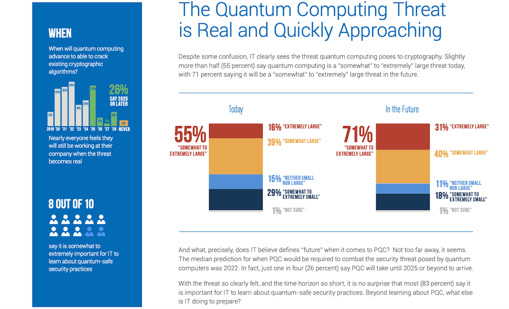 IT sees the Emergence of Quantum Computing as a Looming Threat to Keeping Valuable Information Confidential