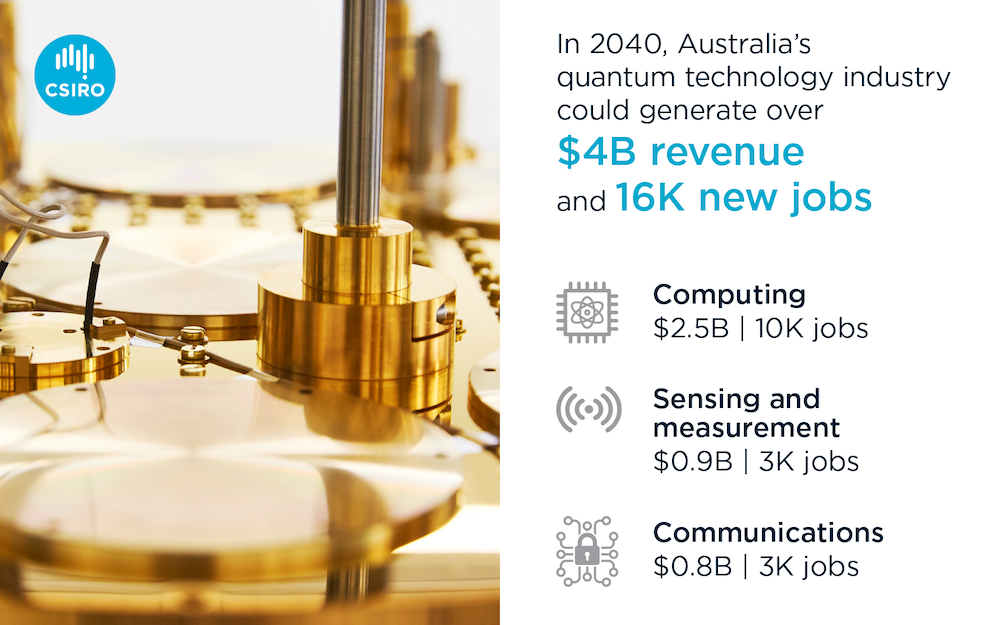 In 2040, Australia's quantum technology industry could generate over $4B revenue and 16K new jobs. Computing could generate $2.5B and 10K jobs. Sensing and measurement could create $0.9B and 3K jobs. Communications could generate $0.8B and 3K jobs.
