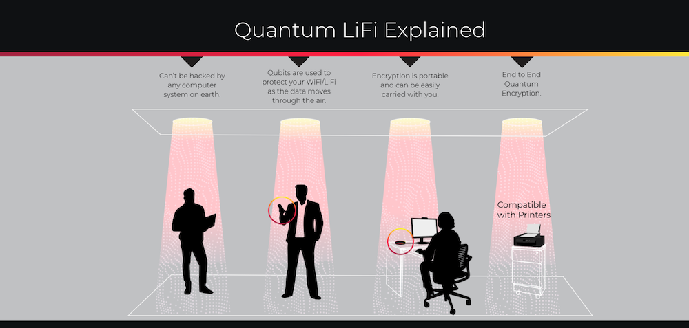 Light Rider Unveils Quantum LiFi Technology to Create Next-Generation Network Security
