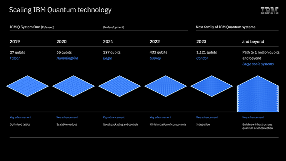 A look at IBM's roadmap to advance quantum computers from today's noisy, small-scale devices to larger, more advance quantum systems of the future. Credit: StoryTK for IBM