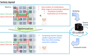 OKI and OKI Data Use Quantum Computer to Solve Real-World Optimization Problems at Manufacturing Site Calculating Machine Layouts to Reduce Worker Flow Lines by an Average of 28%
