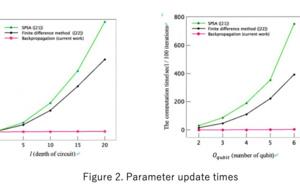 Announcement Regarding Successful Development of Gradient Descent (Backpropagation) Algorithm for Quantum Computers