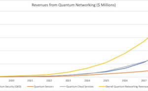 Quantum Networking: A $5.5 Billion Market in 2025 Says New Inside Quantum Technology Report