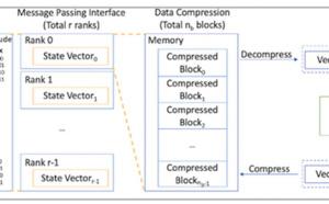 Researchers Simulate 61-Bit Quantum Computer with Data Compression