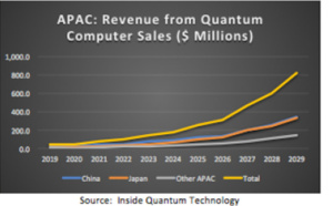 New Perspectives on the APAC Quantum Computing Market