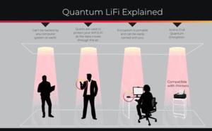 Light Rider Unveils Quantum LiFi Technology to Create Next-Generation Network Security