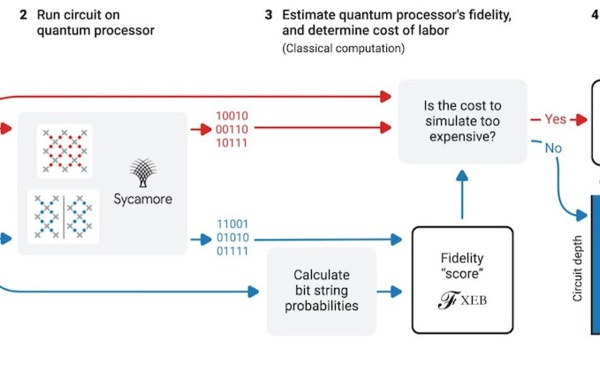 Quantum Supremacy Using a Programmable Superconducting Processor