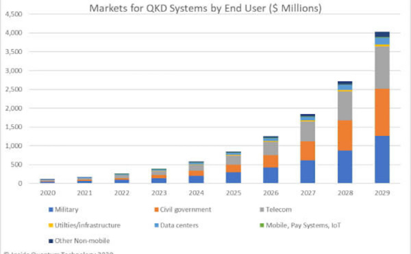 Revenues from Quantum Key Distribution to Reach Almost $850 Million by 2025