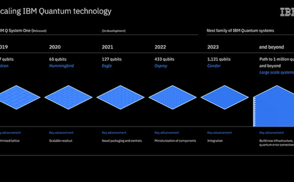 IBM's Roadmap For Scaling Quantum Technology