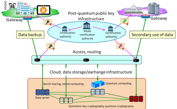 Toppan, NICT, QunaSys, and ISARA Launch Collaboration to Establish Quantum Secure Cloud Technology